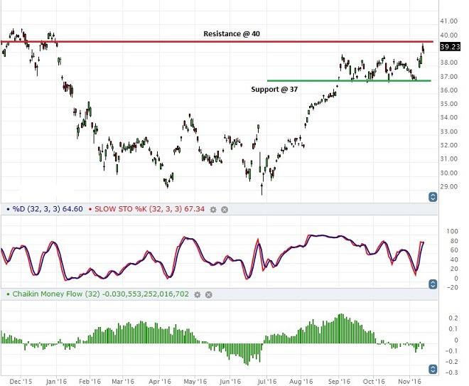 HSBC - Technical Analysis - 14th November 2016